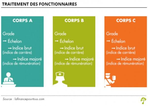 2478c370fe3 L emploi dans la Fonction publique - Casden Banque Populaire ...