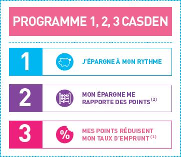 Nos solutions originales Epargne et Points Les CASDEN